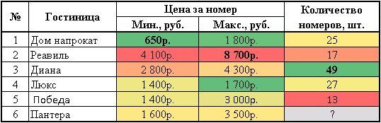 Цены на гостиницы в Арзамасе